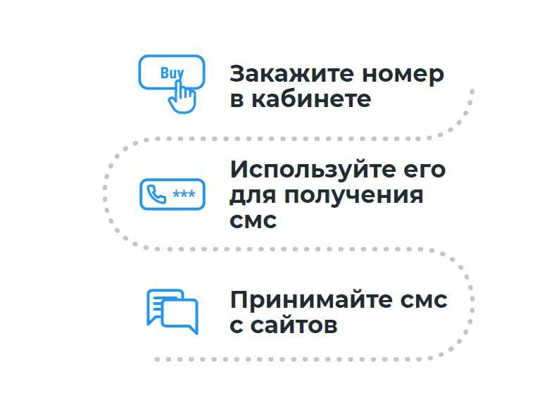 как работает сервис виртуальных номеров